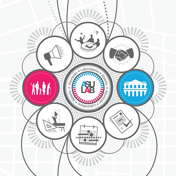 Esquema de desarrollo del proceso, con el ASU-LAB como conector entre las instituciones y la ciudadanía y motor de implementación de las acciones - clic para ver completo