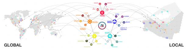 Diagrama resumen de los distintos ámbitos y líneas de trabajo para la regeneración del CHA, relacionado con experiencias a nivel internacional y local.