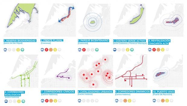 Estrategias de intervención a gran escala para articular el desarrollo del Centro Histórico y la relación de la ciudad con el río.