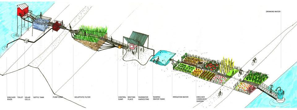 Placemaking Ooze Ecosistema Urbano