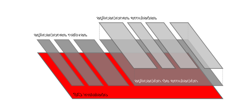 emulacion de software