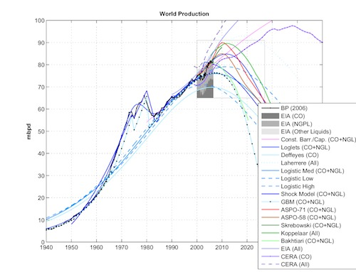 Gráfico que muestra las diferentes predicciones de producción mundial de petróleo y su pico en la mayoria de ellas alrededor de 2010