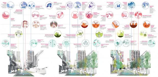 Iniciativas ciudadanas conectadas con el desarrollo del espacio público en el tiempo.