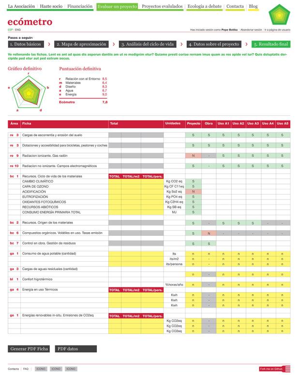 Modelo de la ficha final que genera la herramienta - Fuente: Ecómetro