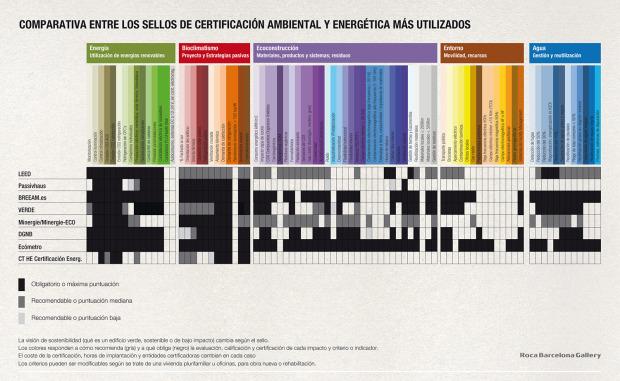 Comparativa del Ecómetro con otros sellos de certificación - Fuente: Ecómetro