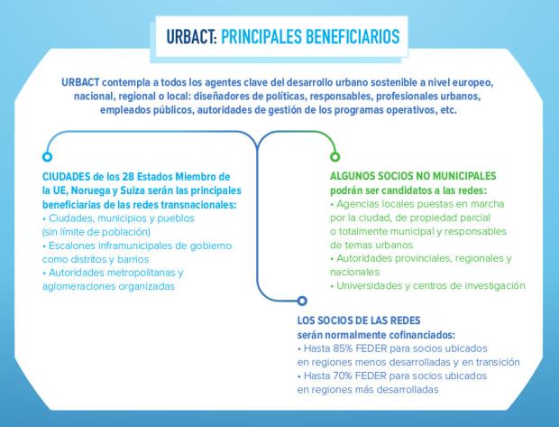 Resumen de los beneficiarios de URBACT III