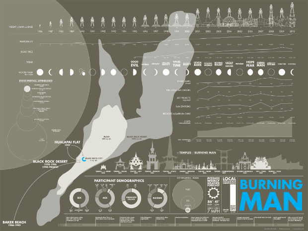 Burning man infographic by Flint Hahn
