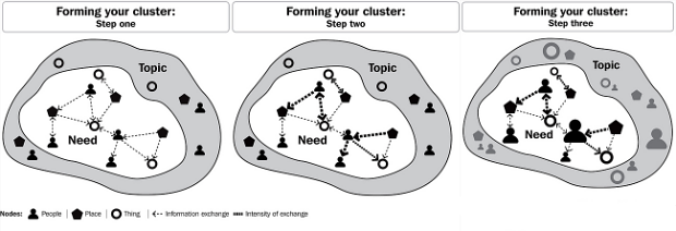 Creation of a cluster - Dot boom