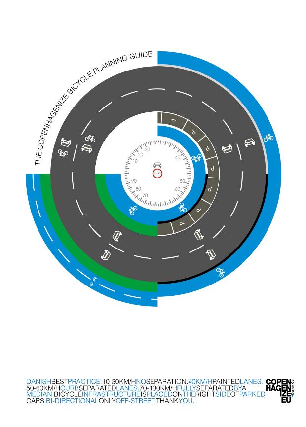 Guía de infraestructuras ciclista de Copenhagenize