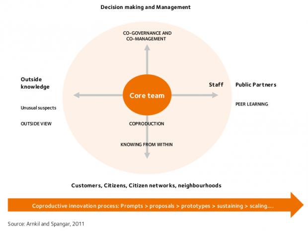 Proceso de innovación co-productiva