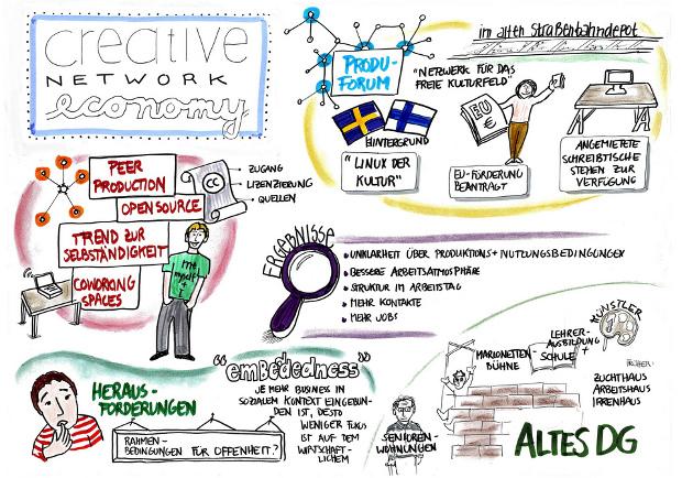 Creative Network Economy