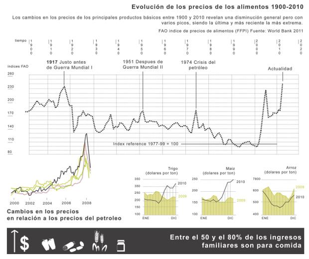 Evolución de los precios de los alimentos 1900-2010