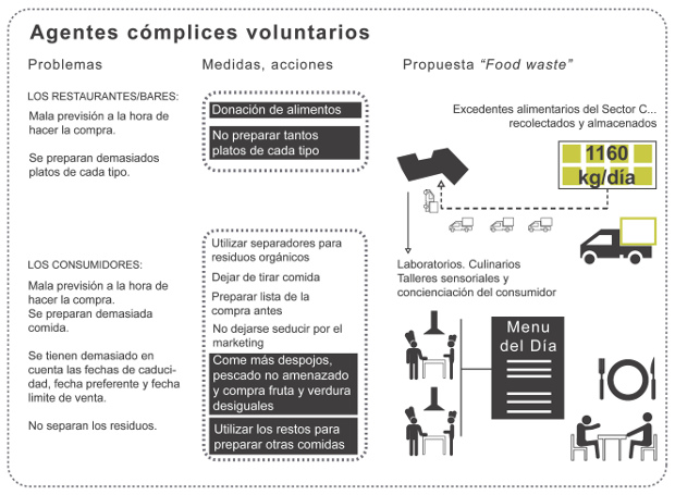 Agentes cómplices voluntarios