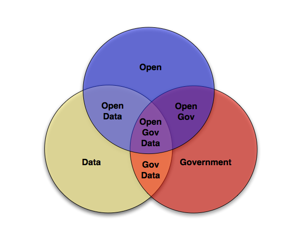 Diagrama Open+Government+Data