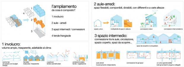 experimental education center for Reggio Children Foundation