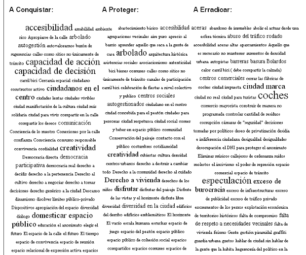 Visualización de etiquetas por columnas: Derechos a conquistar, a proteger, a erradicar.