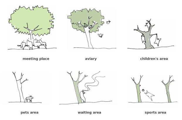 El papel de un árbol en el aspecto social, algo que se buscaba reproducir en los