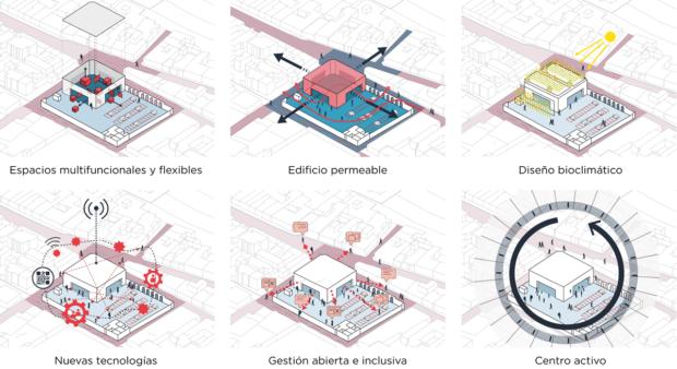 Diagramas explicativos de los principales conceptos tras la propuesta del Banco de Ideas. Hermosillo, Sonora, México.