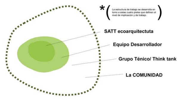 Estructura de trabajo - Fuente: Ecómetro