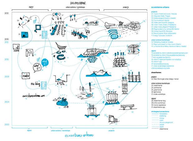 Diagrama del trabajo de Ecosistema Urbano hasta 2012.