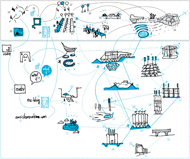 Diagrama de proyectos de Ecosistema Urbano