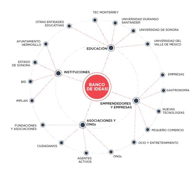 Perfiles identificados con vistas a la co-gestión del Banco de Ideas. Hermosillo, Sonora, México. Ecosistema Urbano.