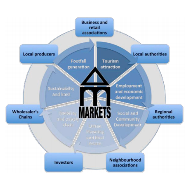 Diagrama stakeholders