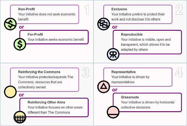 Move Commons criterios de clasificación