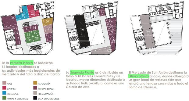 Distribución de usos - Fuente: espormadrid.es - Clic para ver artículo original