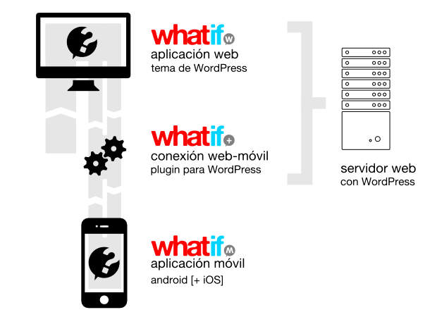 Conexión entre aplicaciones Whatif - using TheNounProject.com