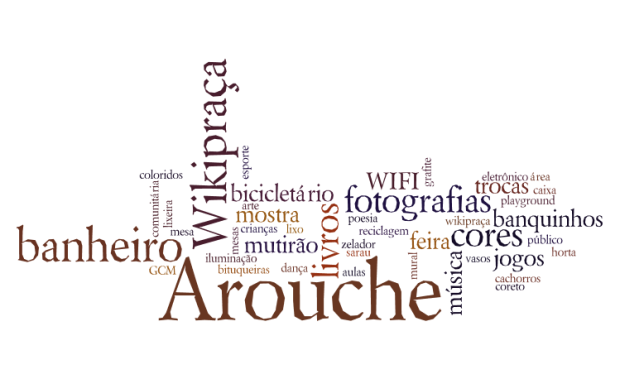 Nube de palabras de las ideas colectivas para el Largo do Arouche