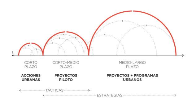 De lo táctico a lo estratégico: acciones urbanas, proyectos piloto y programas a largo plazo. Hermosillo, México.