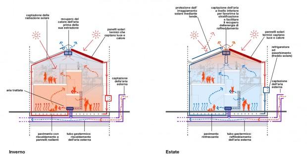 Escuela en Reggio Emilia - funcionamiento climático - clic para ampliar