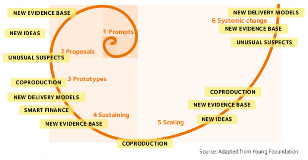 Espiral de la innovación social de la Youn Foundation